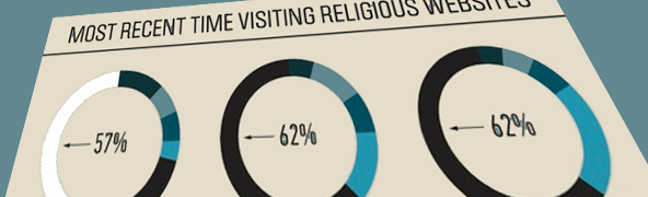 internet_religious_use_stats